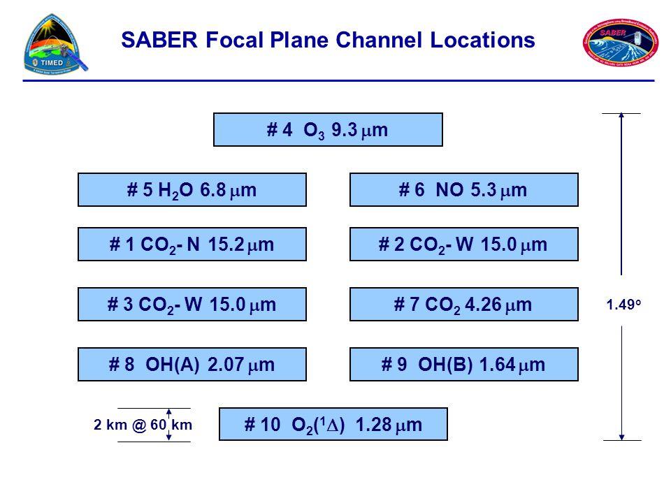 SABER Focal Plane Channel Locations # 4 O 3 9.3  m # 5 H 2 O 6.8  m # 2 CO 2 - W 15.0  m # 6 NO 5.3  m # 1 CO 2 - N 15.2  m # 3 CO 2 - W 15.0  m# 7 CO 2 4.26  m # 8 OH(A) 2.07  m# 9 OH(B) 1.64  m # 10 O 2 ( 1  ) 1.28  m 1.49 o 2 km @ 60 km