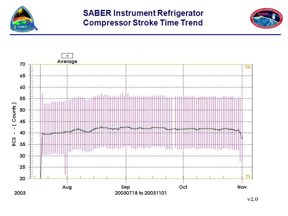 SABER Instrument Refrigerator Compressor Stroke Time Trend