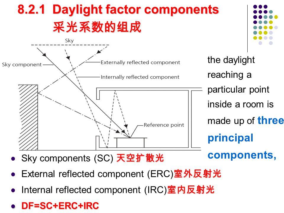 天空扩散光 Sky components (SC) 天空扩散光 室外反射光 External reflected component (ERC) 室外反射光 室内反射光 Internal reflected component (IRC) 室内反射光 DF=SC+ERC+IRC DF=SC+ERC+