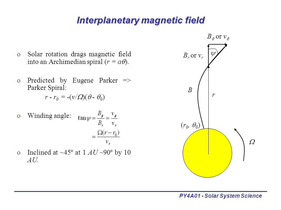 PY4A01 - Solar System Science Interplanetary magnetic field oSolar rotation drags magnetic field into an Archimedian spiral (r = a  ).
