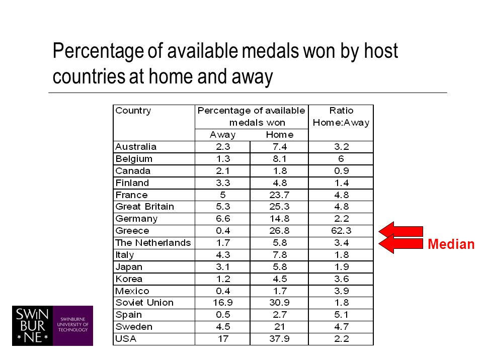 Percentage of available medals won by host countries at home and away Median