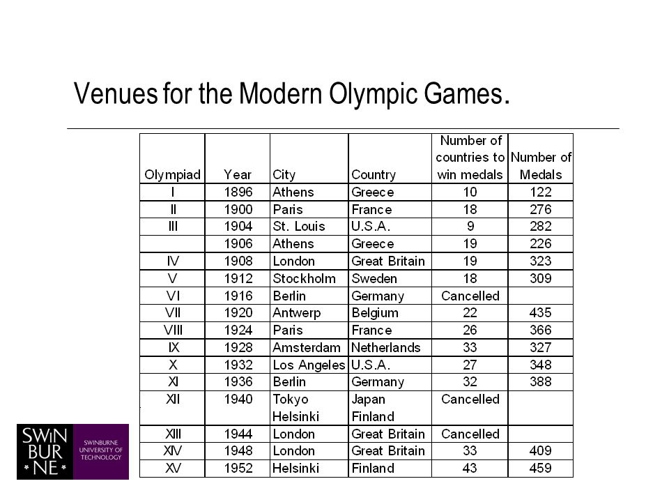 Percentage of available medals won at home and away by host countries at Olympic games 1960- 1976, 1988-1996.