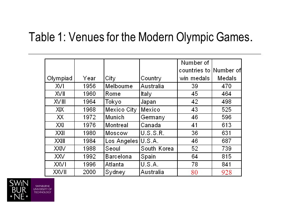 Table 1: Venues for the Modern Olympic Games. 80928