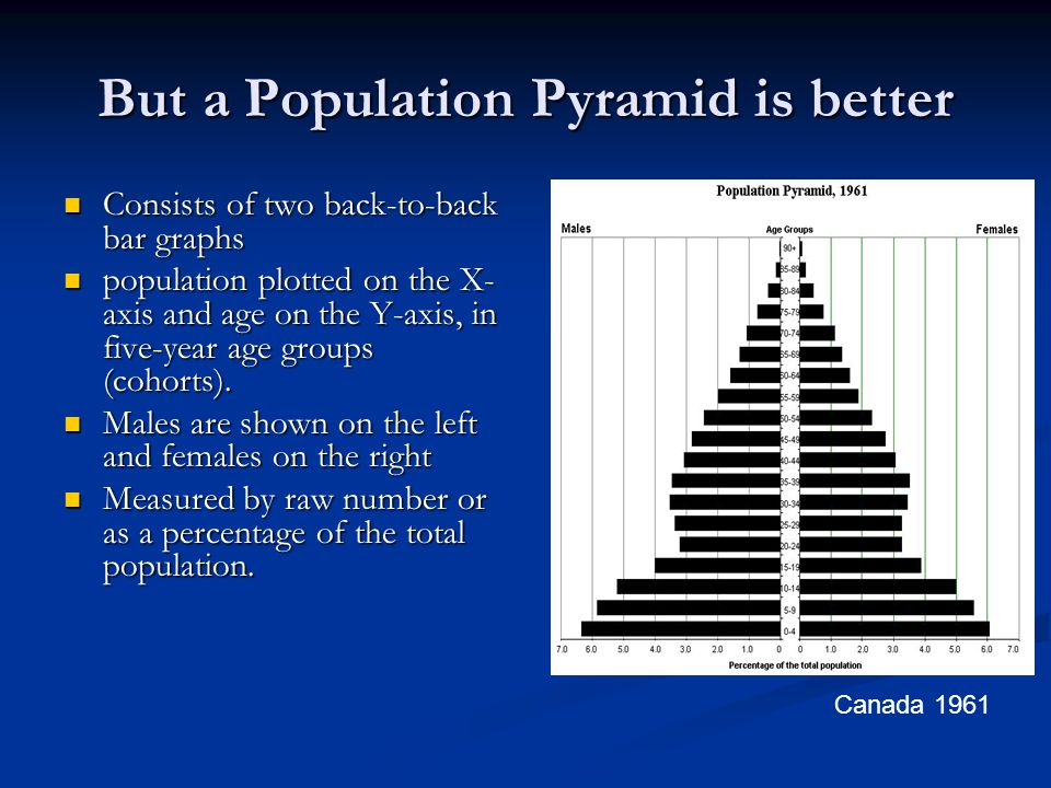 But a Population Pyramid is better Consists of two back-to-back bar graphs Consists of two back-to-back bar graphs population plotted on the X- axis a