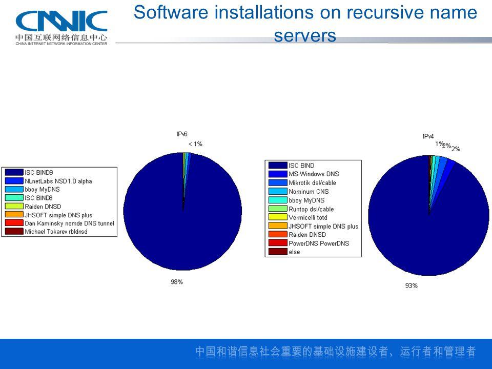 Software installations on recursive name servers