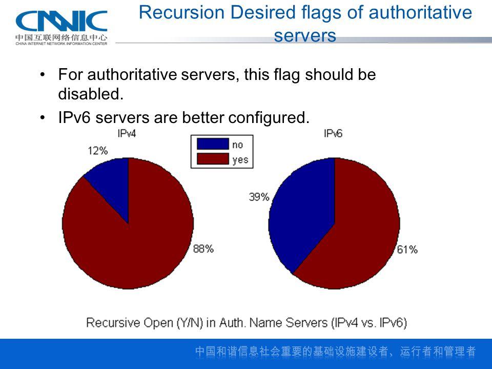 Recursion Desired flags of authoritative servers For authoritative servers, this flag should be disabled.
