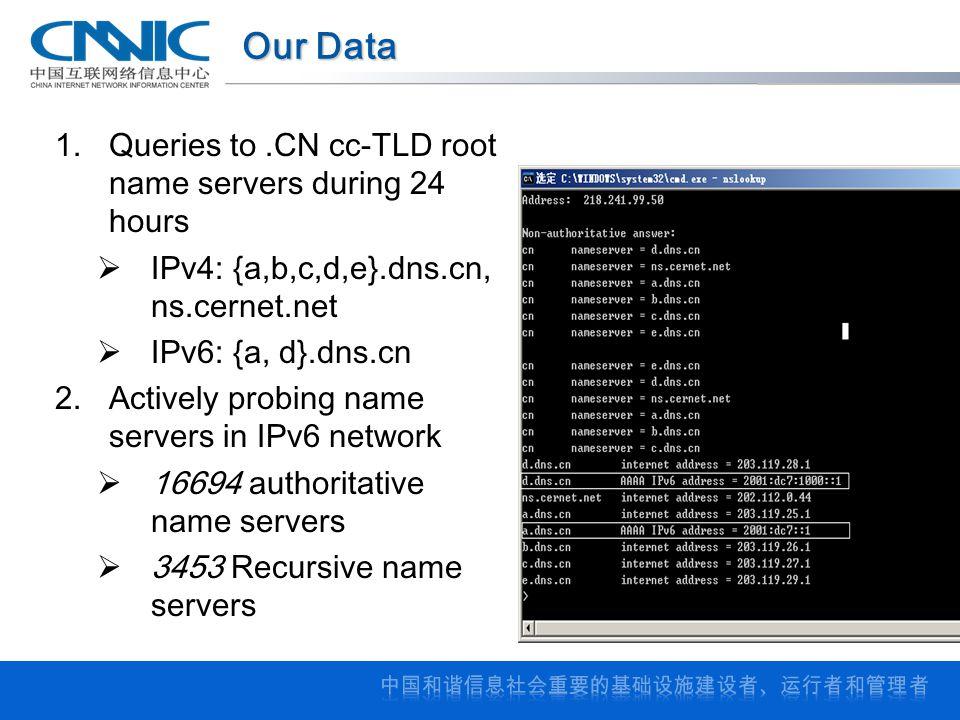 Our Data 1.Queries to.CN cc-TLD root name servers during 24 hours  IPv4: {a,b,c,d,e}.dns.cn, ns.cernet.net  IPv6: {a, d}.dns.cn 2.Actively probing name servers in IPv6 network  16694 authoritative name servers  3453 Recursive name servers