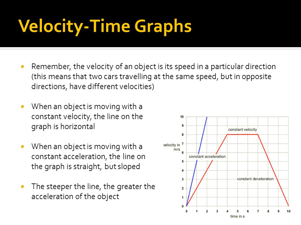 Velocity-Time Graphs  Remember, the velocity of an object is its speed in a particular direction (this means that two cars travelling at the same spe