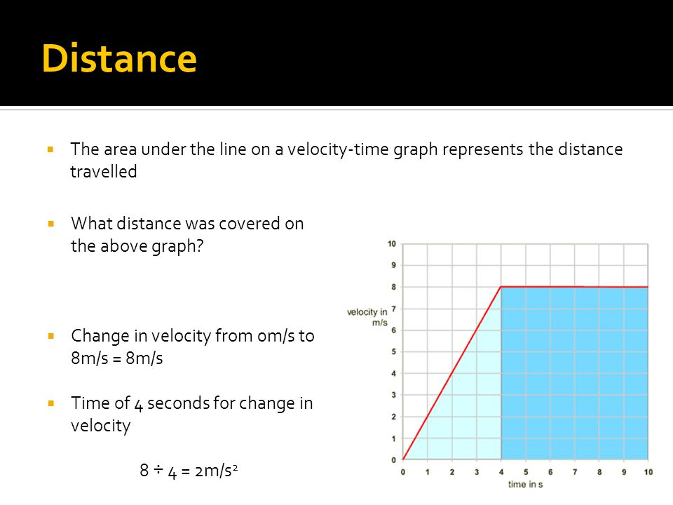 Distance  The area under the line on a velocity-time graph represents the distance travelled  What distance was covered on the above graph?  Change