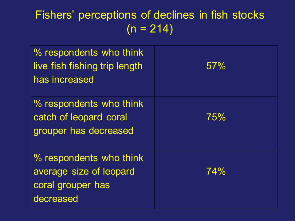 Fishers' perceptions of declines in fish stocks (n = 214) % respondents who think live fish fishing trip length has increased 57% % respondents who th