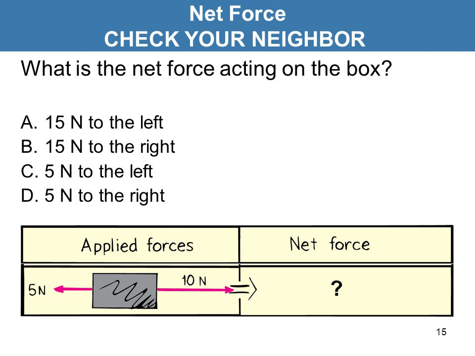 15 What is the net force acting on the box? A.15 N to the left B.15 N to the right C.5 N to the left D.5 N to the right Net Force CHECK YOUR NEIGHBOR