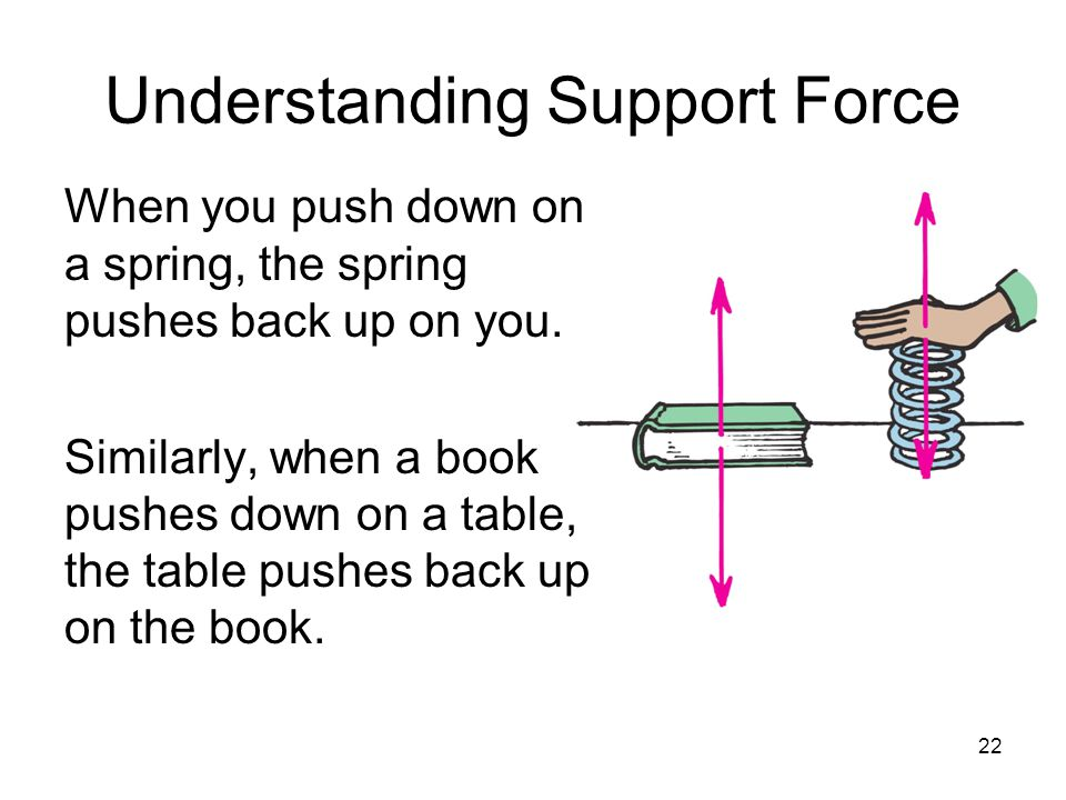 22 Understanding Support Force When you push down on a spring, the spring pushes back up on you. Similarly, when a book pushes down on a table, the ta