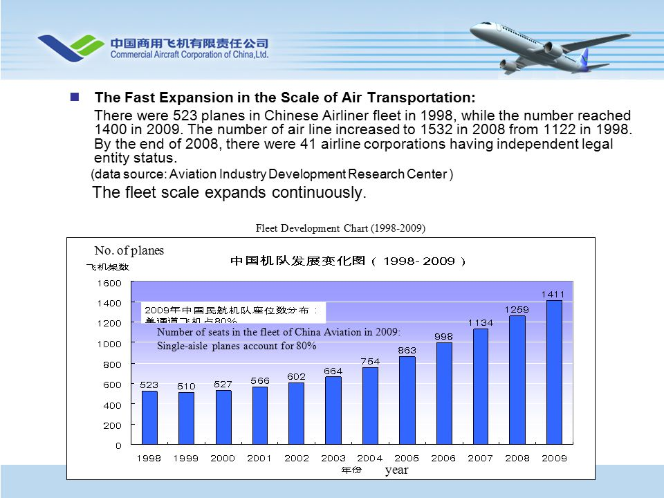 The Fast Expansion in the Scale of Air Transportation: There were 523 planes in Chinese Airliner fleet in 1998, while the number reached 1400 in 2009.