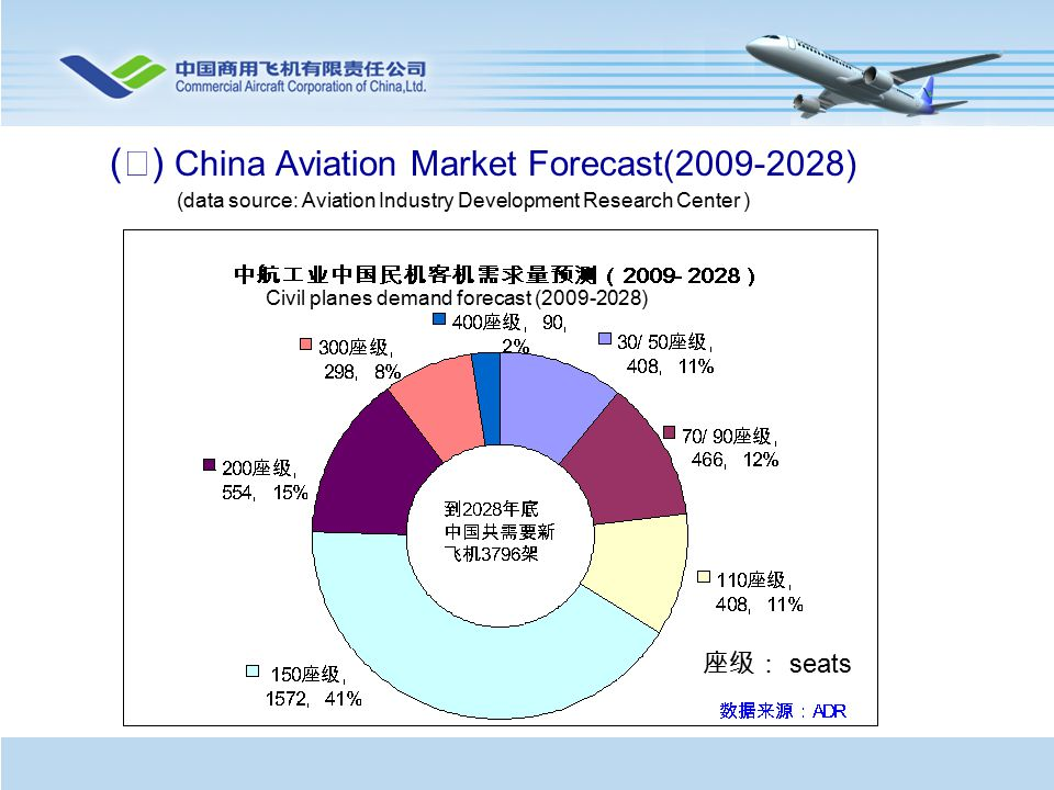 ( Ⅳ ) China Aviation Market Forecast(2009-2028) (data source: Aviation Industry Development Research Center ) Civil planes demand forecast (2009-2028) 座级: seats