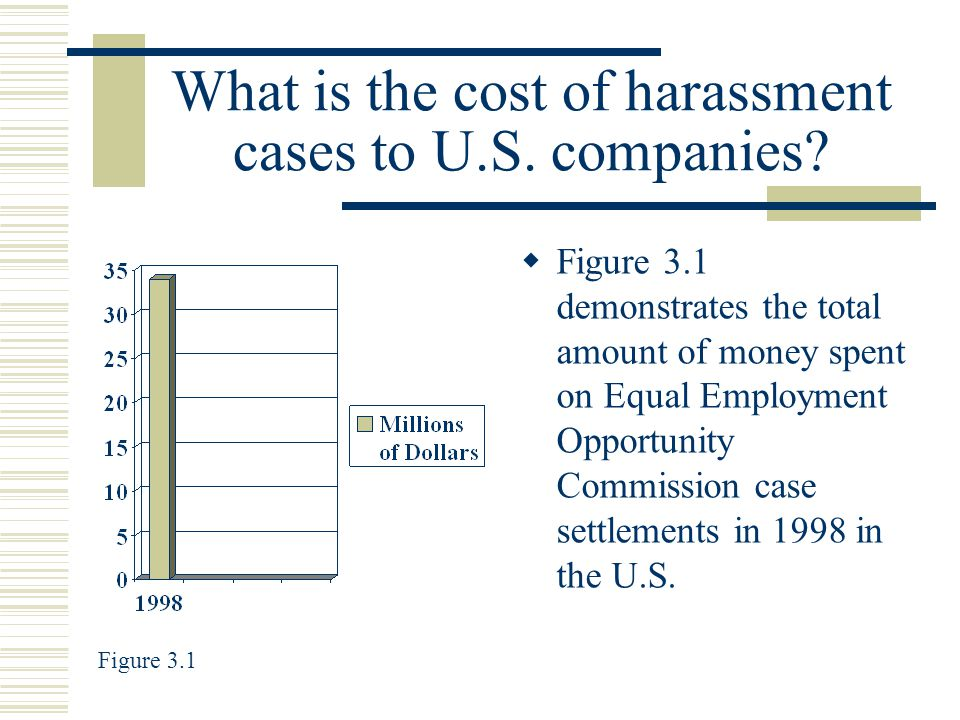 What is the cost of harassment cases to U.S. companies.