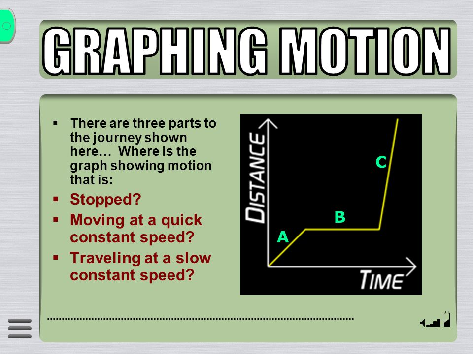  There are three parts to the journey shown here… Where is the graph showing motion that is:  Stopped?  Moving at a quick constant speed?  Traveli