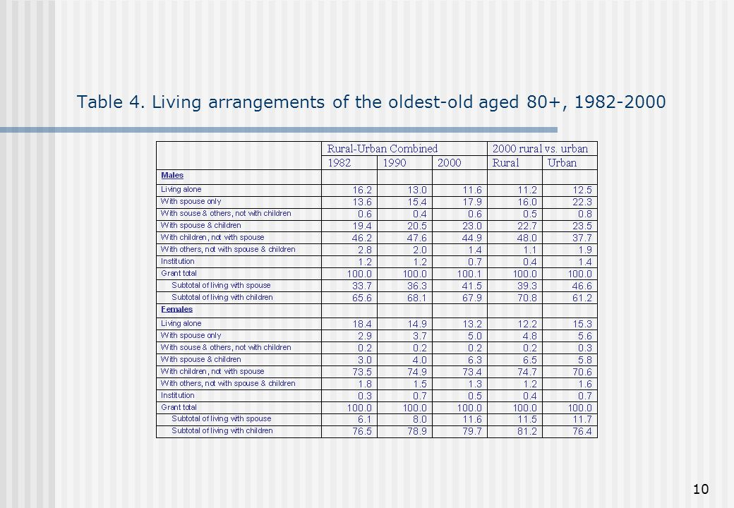 10 Table 4. Living arrangements of the oldest-old aged 80+, 1982-2000