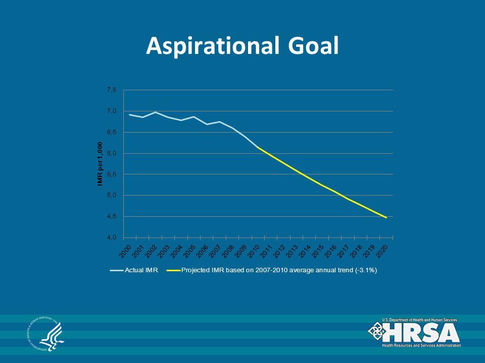 Aspirational Goal
