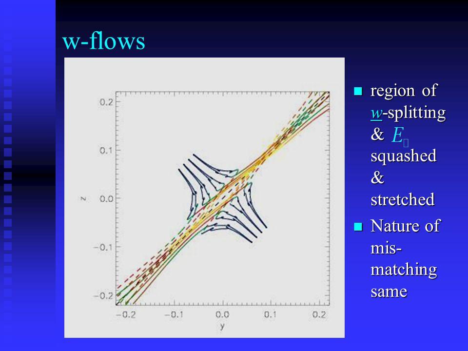 w-flows region of w-splitting & squashed & stretched region of w-splitting & squashed & stretched Nature of mis- matching same Nature of mis- matching