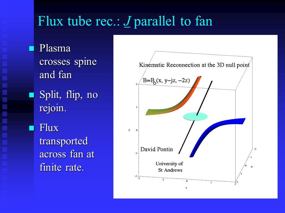 Flux tube rec.: J parallel to fan Plasma crosses spine and fan Plasma crosses spine and fan Split, flip, no rejoin. Split, flip, no rejoin. Flux trans