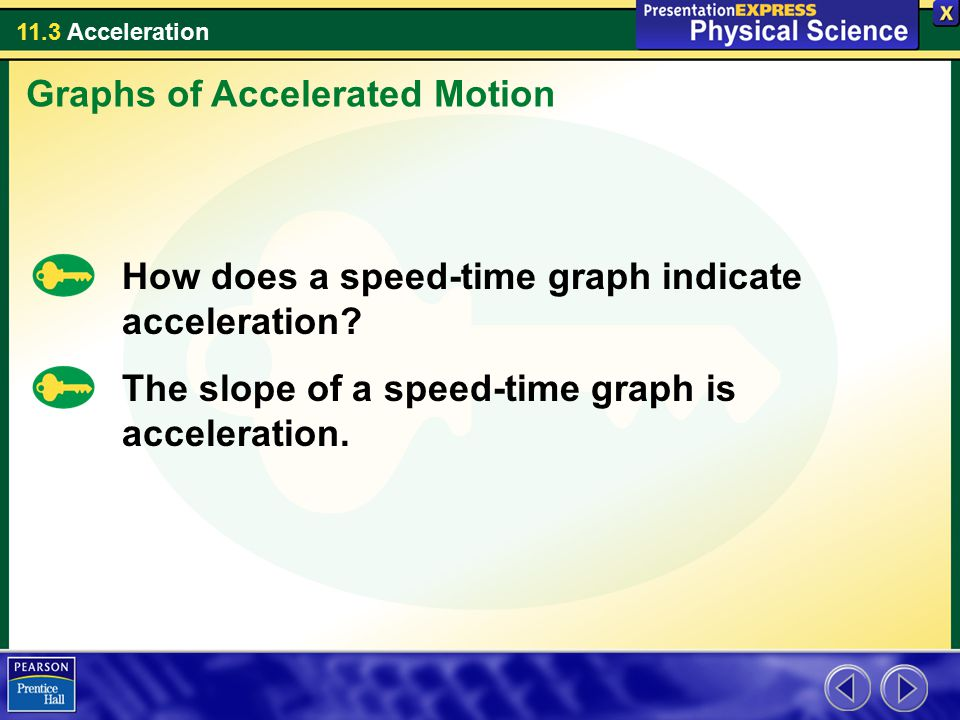 11.3 Acceleration How does a speed-time graph indicate acceleration? The slope of a speed-time graph is acceleration. Graphs of Accelerated Motion