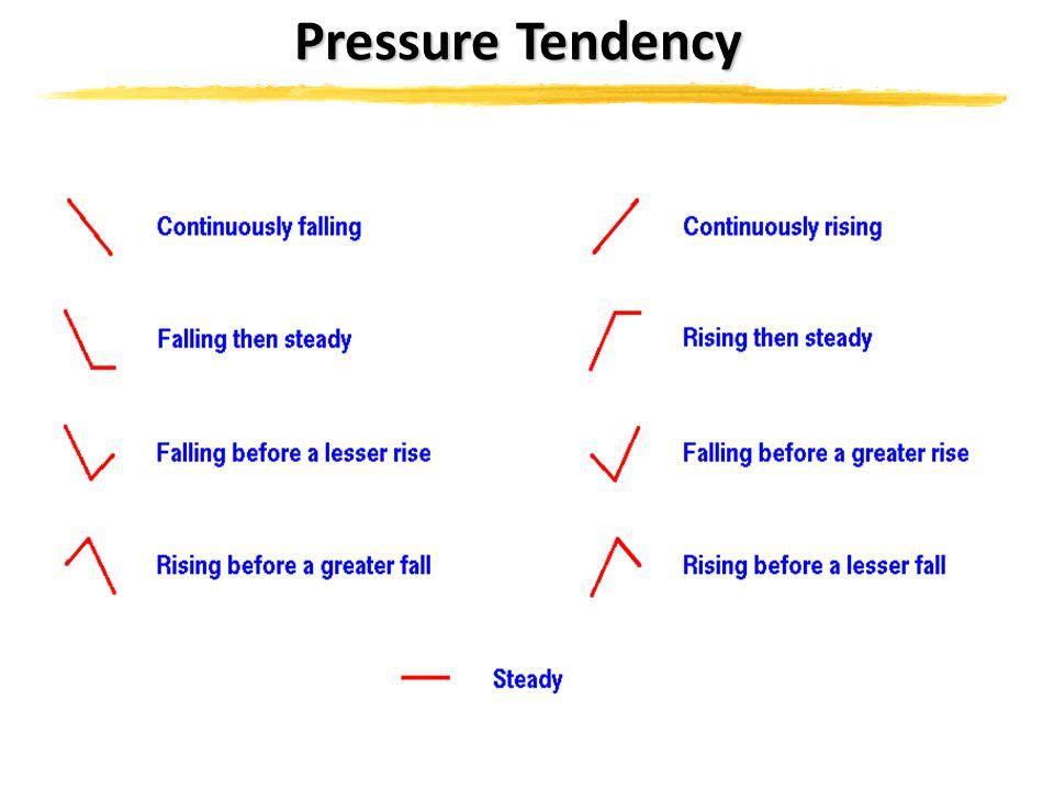 Pressure Tendency