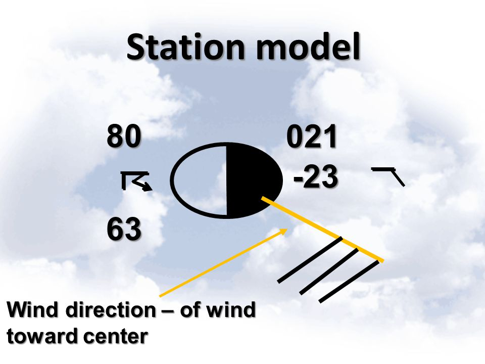 Station model 80 63 021 -23 Wind direction – of wind toward center