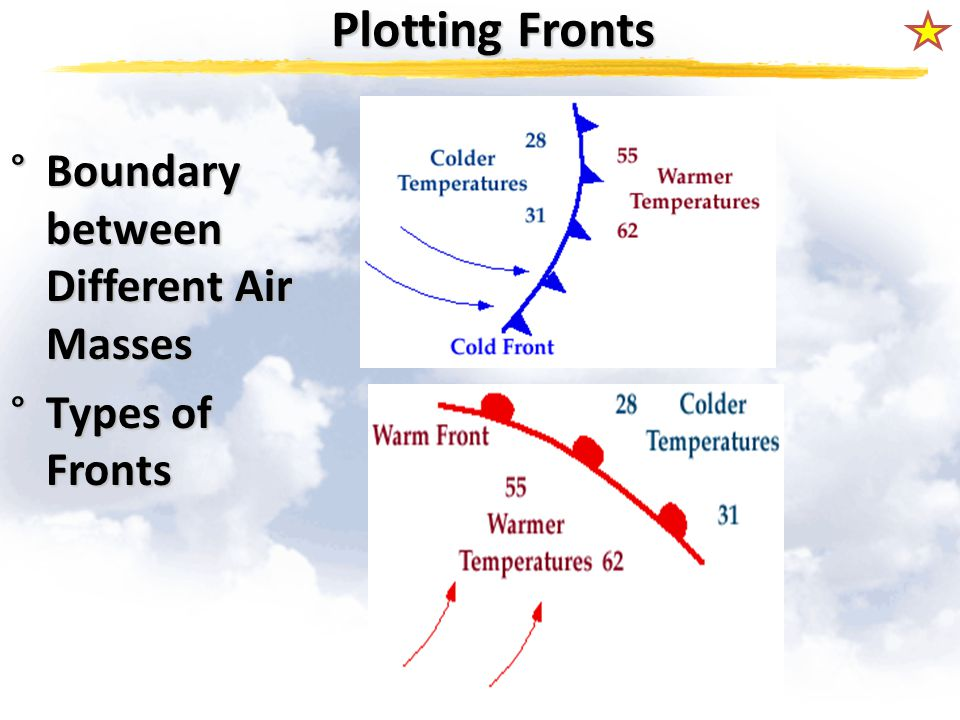 Plotting Fronts °Boundary between Different Air Masses °Types of Fronts