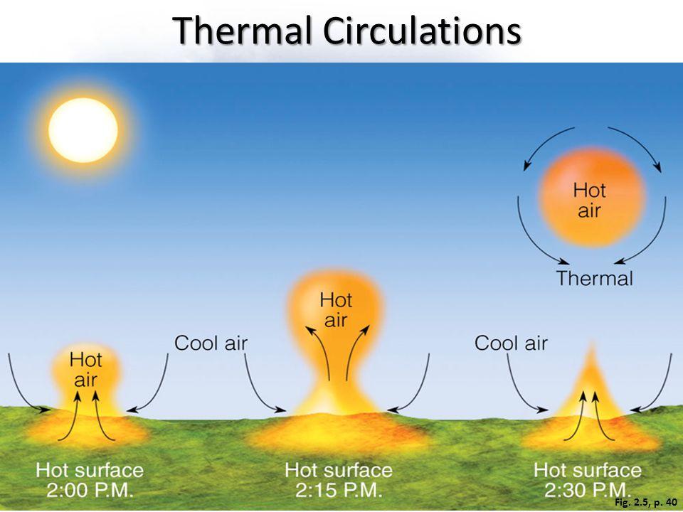 Fig. 2.5, p. 40 Thermal Circulations