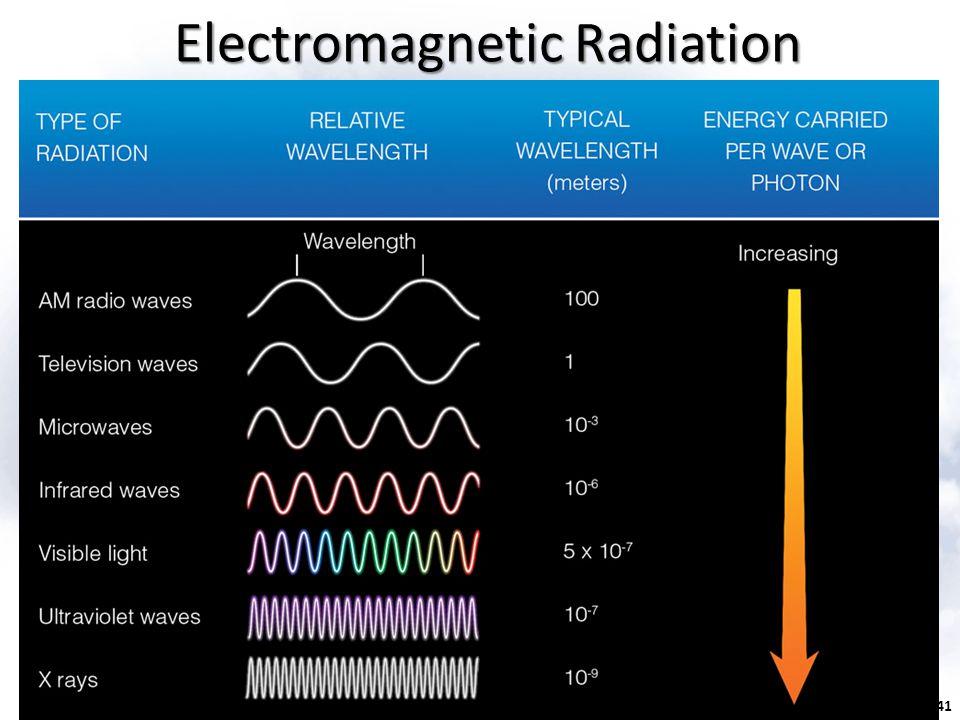 Fig. 2.7, p. 41 Electromagnetic Radiation