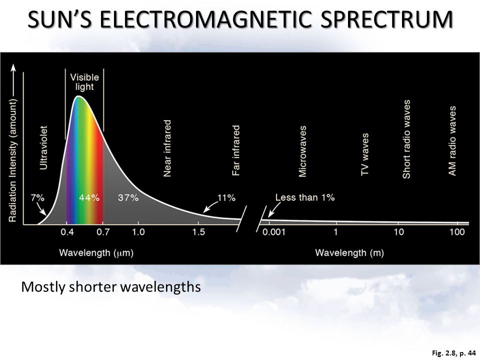 Fig. 2.8, p. 44 SUN'S ELECTROMAGNETIC SPRECTRUM Mostly shorter wavelengths