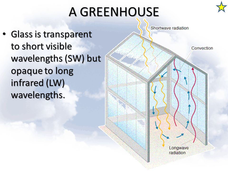 A GREENHOUSE Glass is transparent to short visible wavelengths (SW) but opaque to long infrared (LW) wavelengths. Glass is transparent to short visibl
