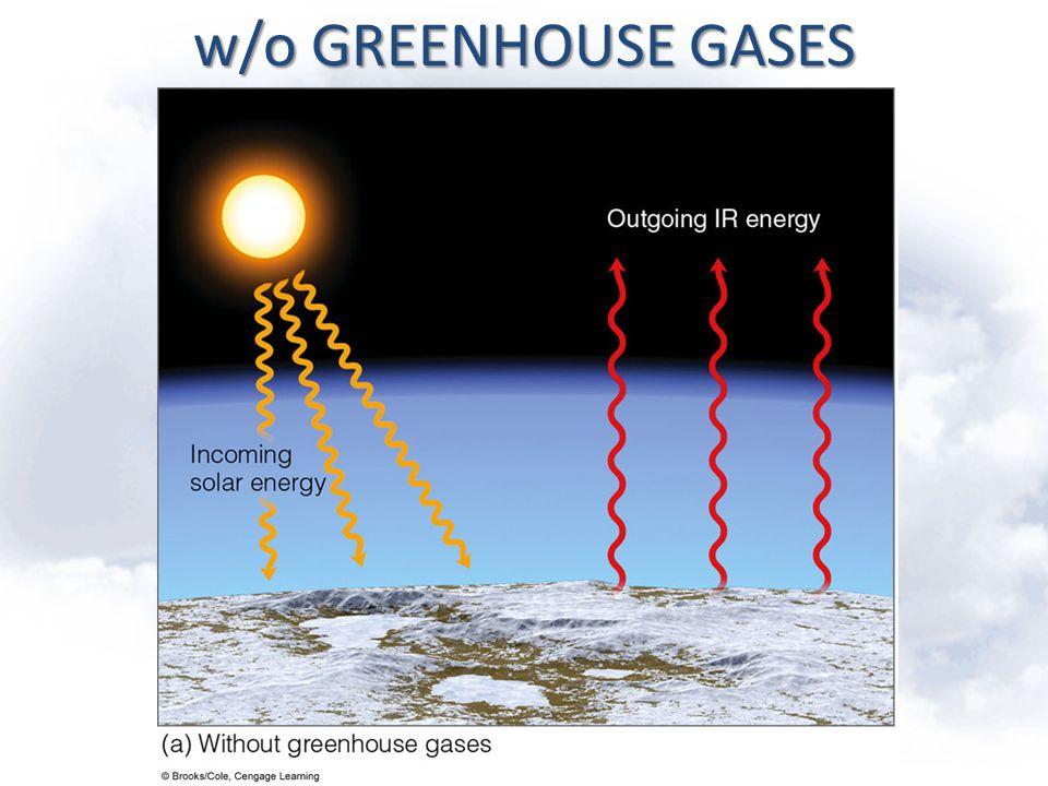 w/o GREENHOUSE GASES