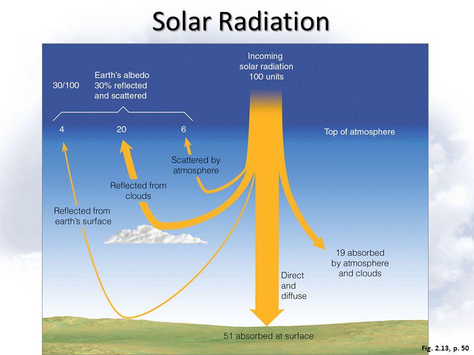 Fig. 2.13, p. 50 Solar Radiation