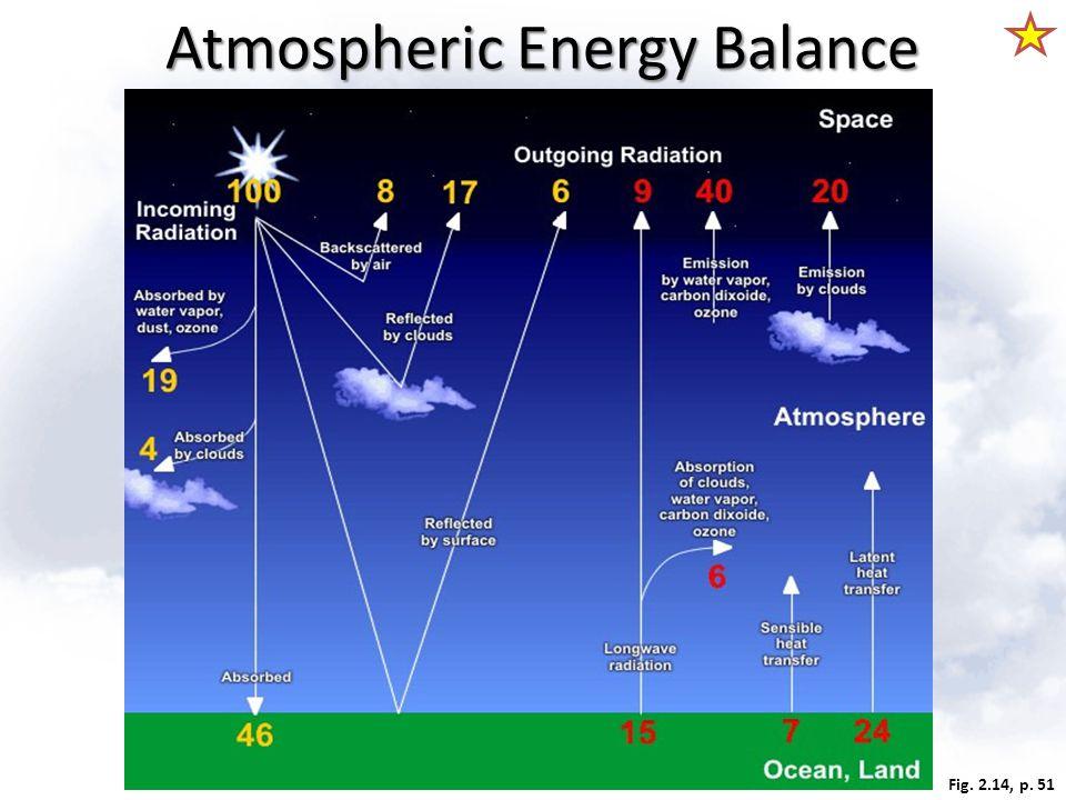 Fig. 2.14, p. 51 Atmospheric Energy Balance