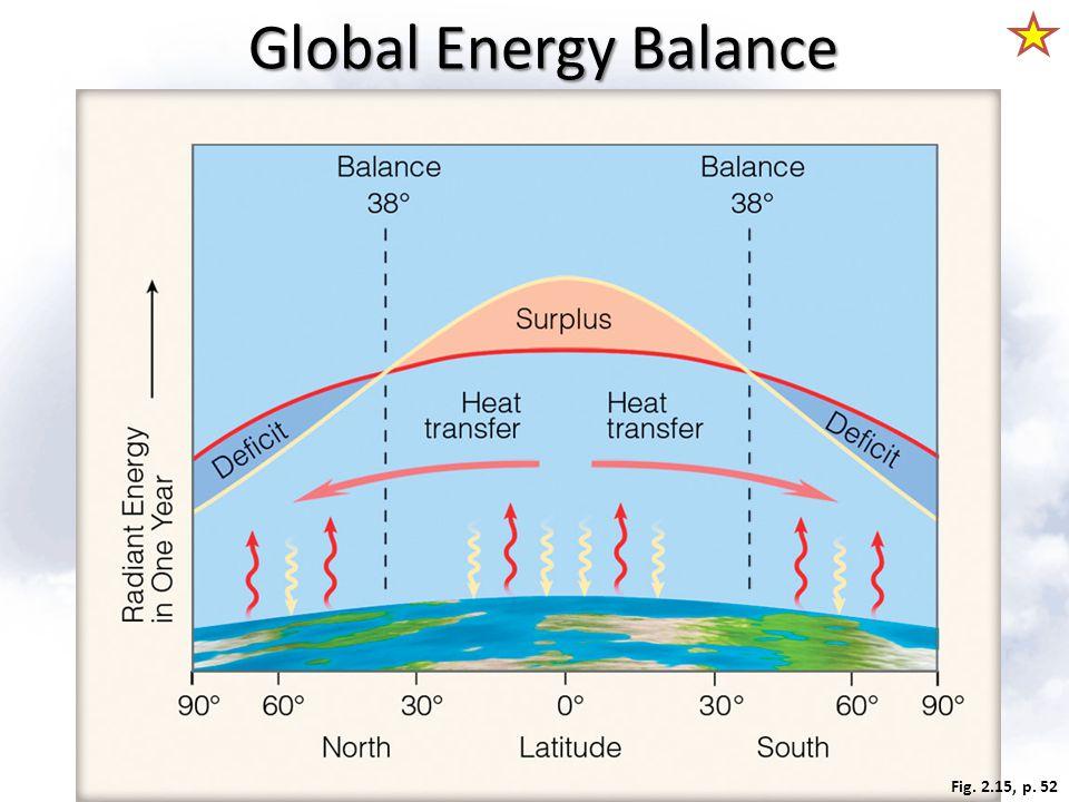 Fig. 2.15, p. 52 Global Energy Balance
