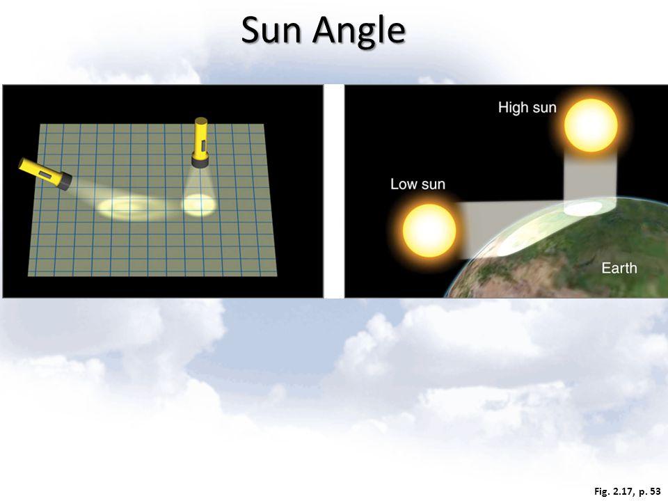 Fig. 2.17, p. 53 Sun Angle