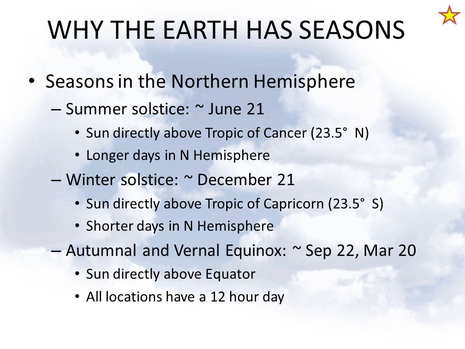 WHY THE EARTH HAS SEASONS Seasons in the Northern Hemisphere – Summer solstice: ~ June 21 Sun directly above Tropic of Cancer (23.5° N) Longer days in