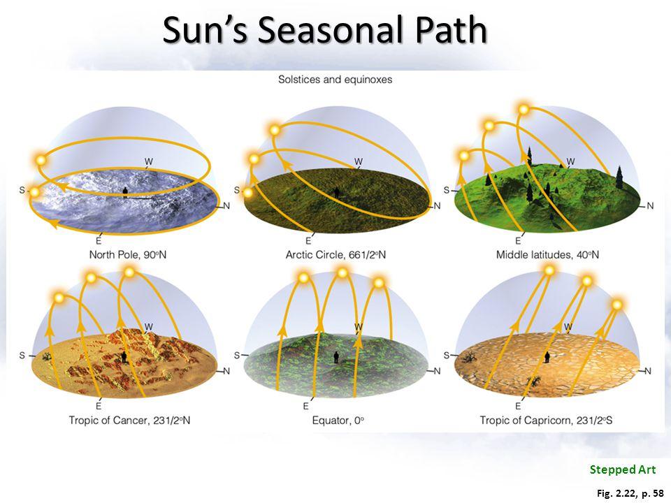 Stepped Art Fig. 2.22, p. 58 Sun's Seasonal Path