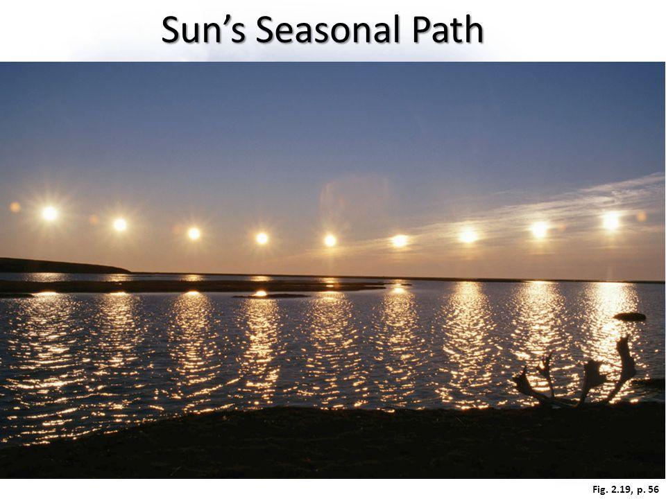 Fig. 2.19, p. 56 Sun's Seasonal Path