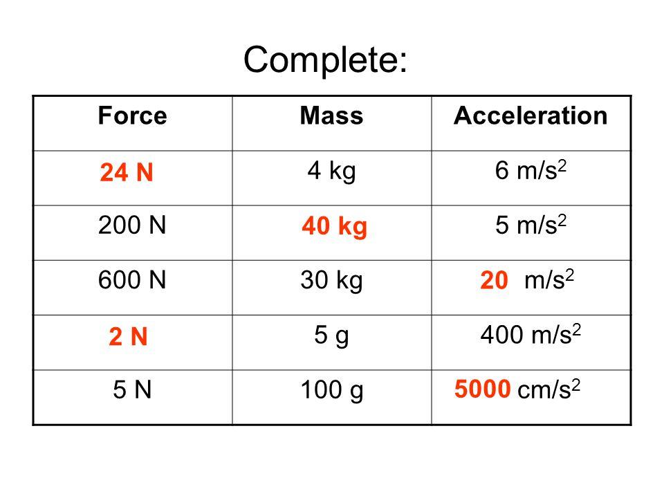 Answers ForceMassAcceleration 24 N4 kg6 m/s 2 200 N40 kg5 m/s 2 600 N30 kg20 m/s 2 2 N5 g400 m/s 2 5 N100 g50 cm/s 2 24 N 40 kg 20 2 N 5000 Complete: