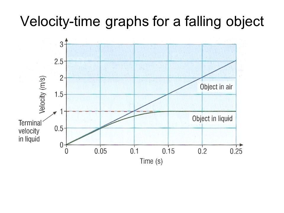 Velocity-time graphs for a falling object