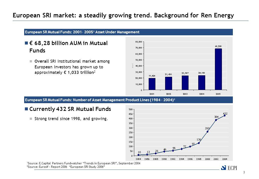 3 European SRI market: a steadily growing trend.