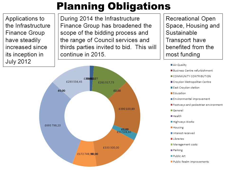 At present the income from planning obligations is greater (due to recovery) than the total amount of agreed spending Planning Obligations Since November 2012 the Council spending has been about 30% of its planning obligations income