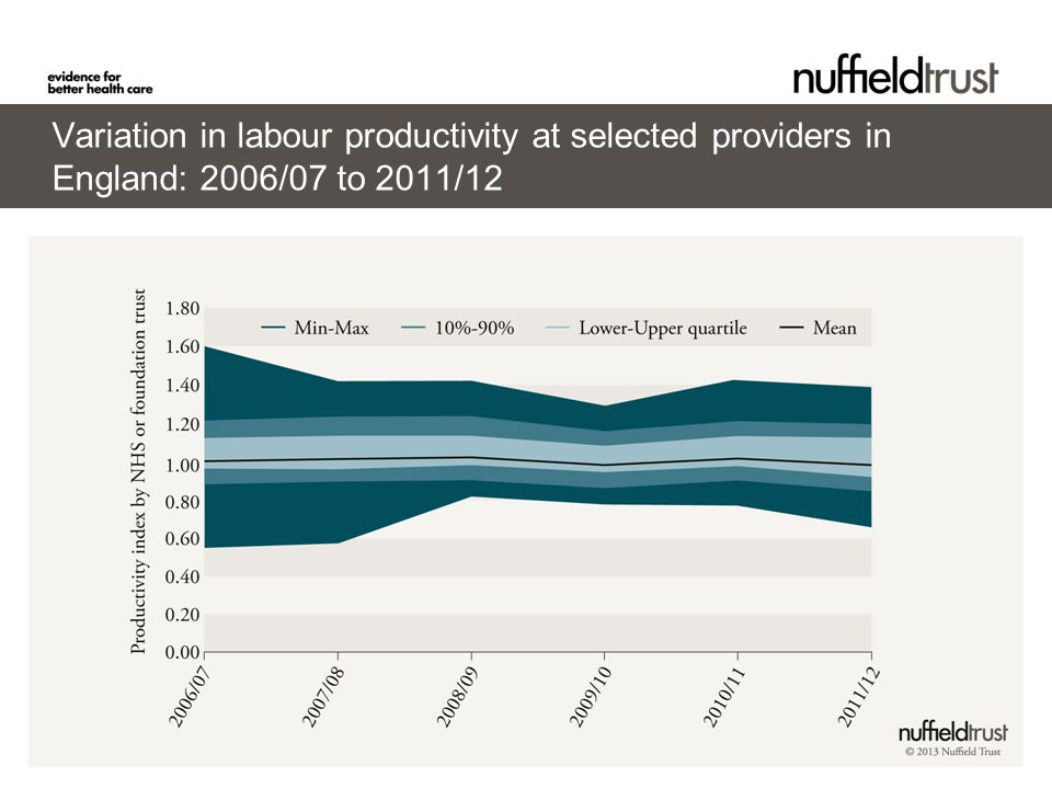 © Nuffield Trust Variation in labour productivity at selected providers in England: 2006/07 to 2011/12