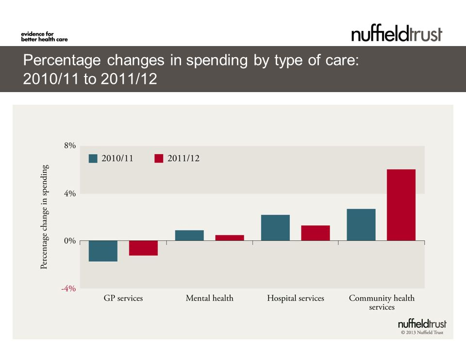 © Nuffield Trust Percentage changes in spending by type of care: 2010/11 to 2011/12