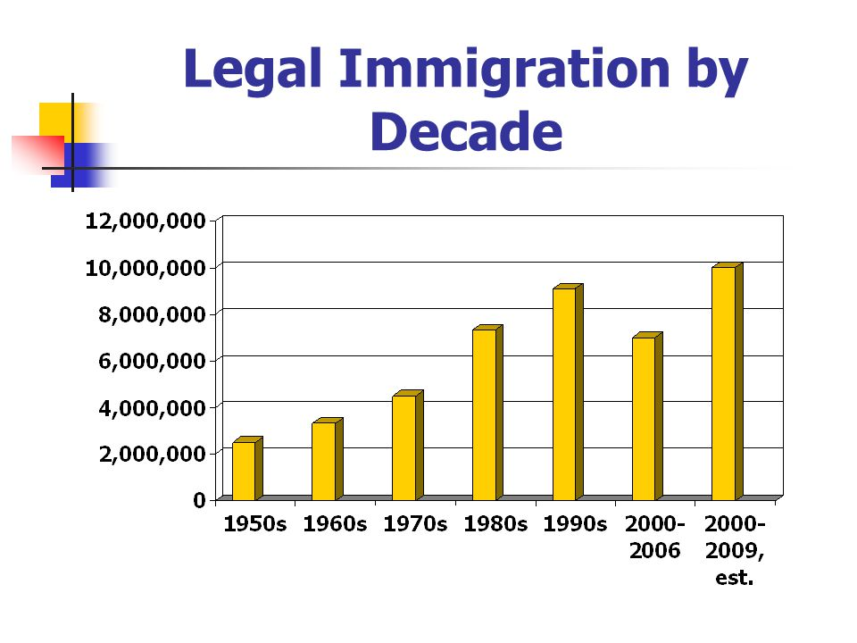 Legal Immigration by Decade