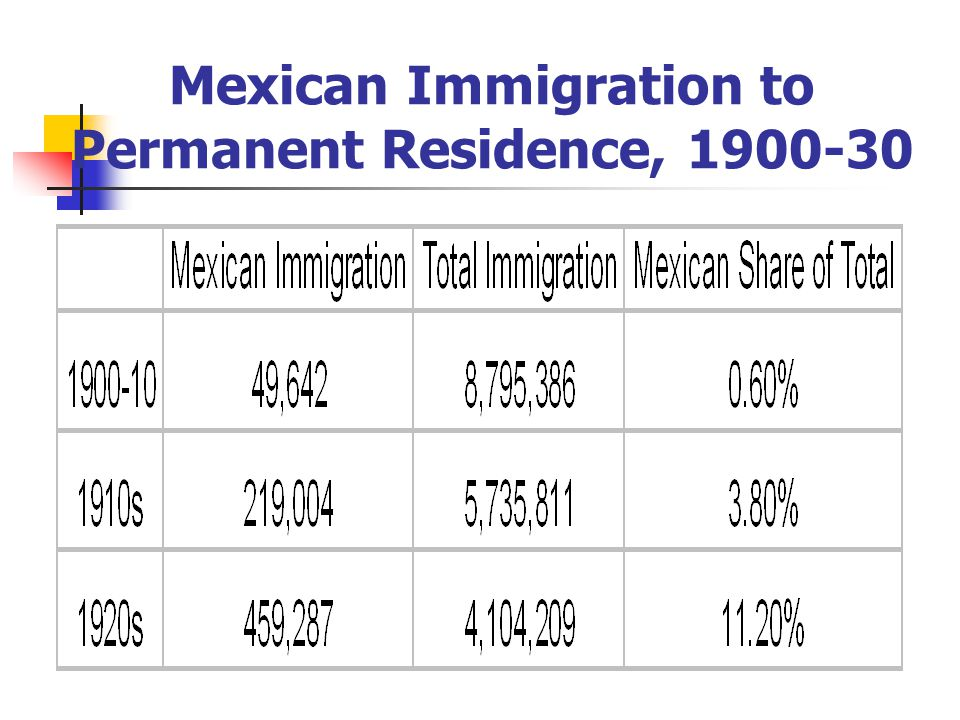 Mexican Immigration to Permanent Residence, 1900-30