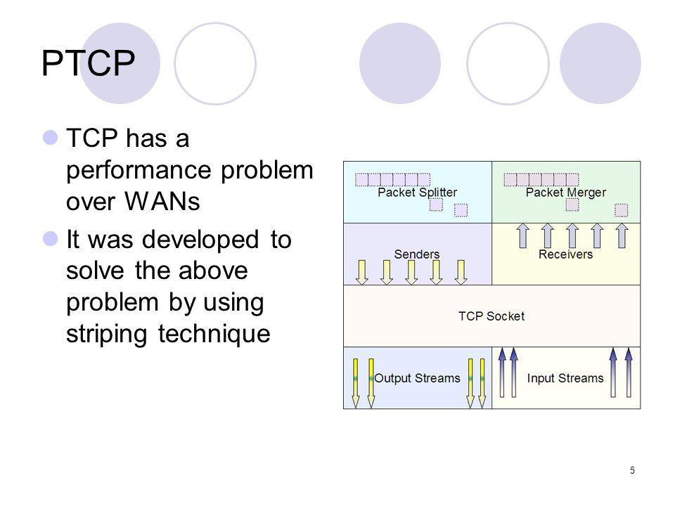 5 PTCP TCP has a performance problem over WANs It was developed to solve the above problem by using striping technique