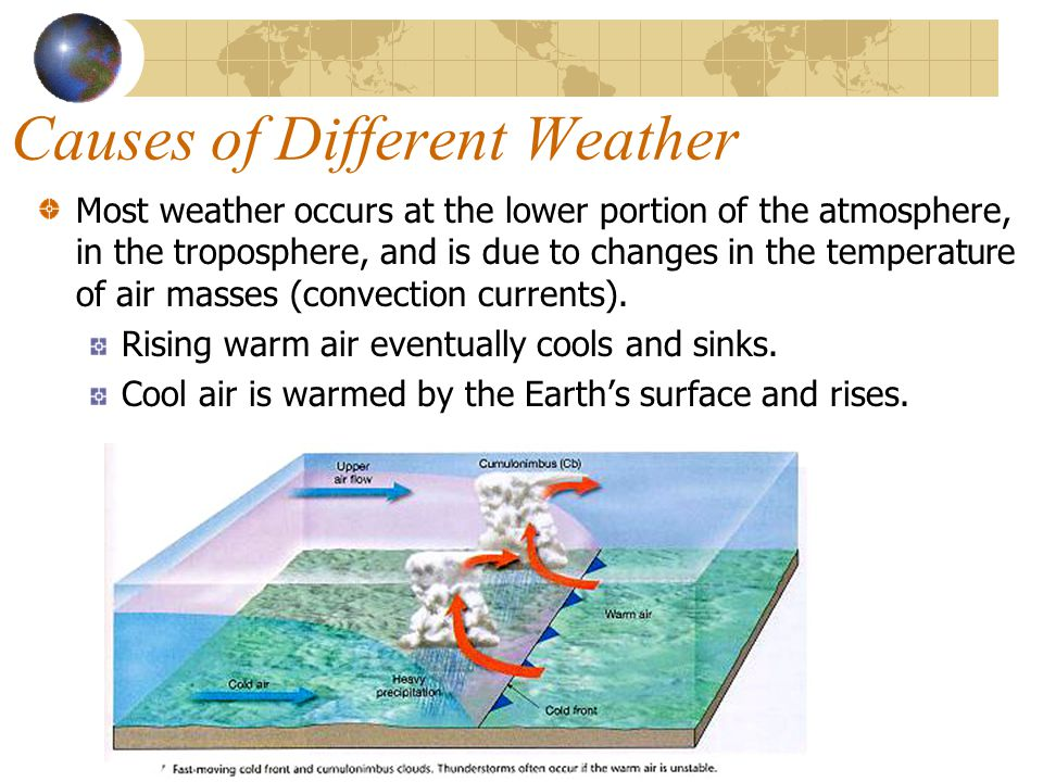 Causes of Different Weather Most weather occurs at the lower portion of the atmosphere, in the troposphere, and is due to changes in the temperature of air masses (convection currents).
